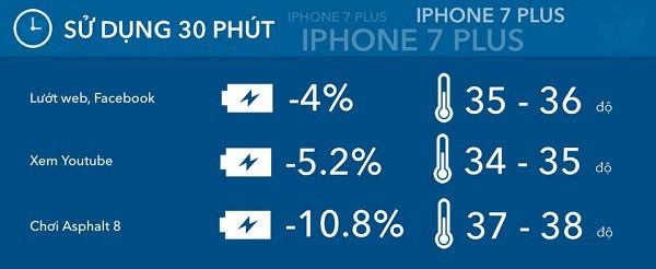 danh gia pin iphone 7 plus