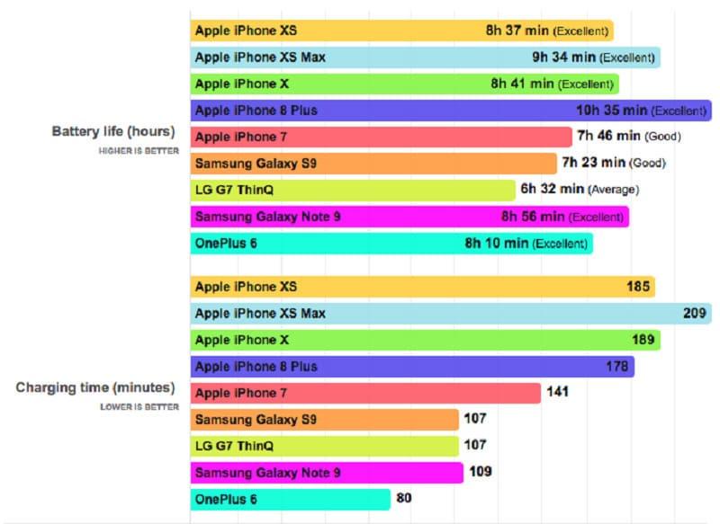 so sánh thời lượng pin